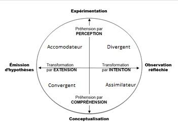 Fichier:4 types apprenants.jpg