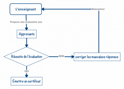 Exemple diagramme de flux.png